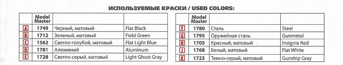 ICM-32010-Polikarpov-I-153-Tschaika-65 Polikarpov I-153 Tschaika im Maßstab 1:32 von ICM 32010