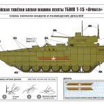 Zvezda-3681-T-15-Armata-Bemalungsschemen-1-150x150 Schützenpanzer T-15 Armata in 1:35 von Zvezda 3681